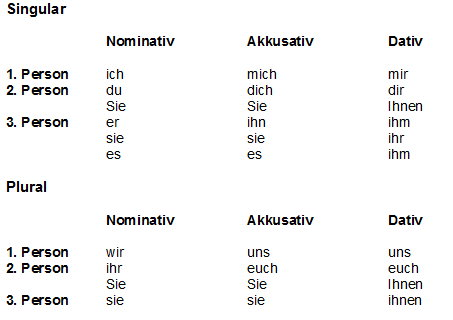 Grammatik bersicht personalpronomen und possessivpronomen for Nominativ akkusativ dativ